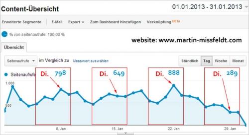 Bildertraffic der Seite martin-missfeldt.com