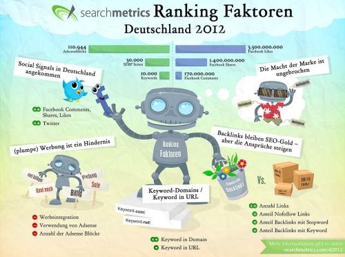 Google Ranking Faktoren 2011