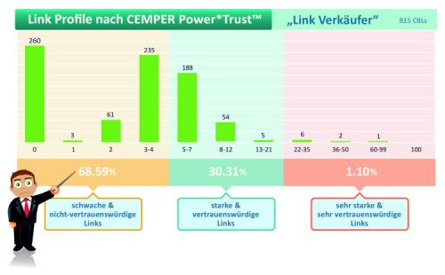 Gemeinsame Backlinks der `Link Verkäufer´