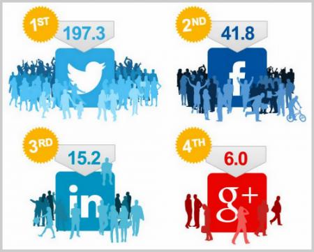 Aktivität auf sozialen Netzwerken