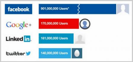 Nutzerzahlen sozialer Netzwerke