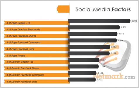 Top 10 Social Media Faktoren