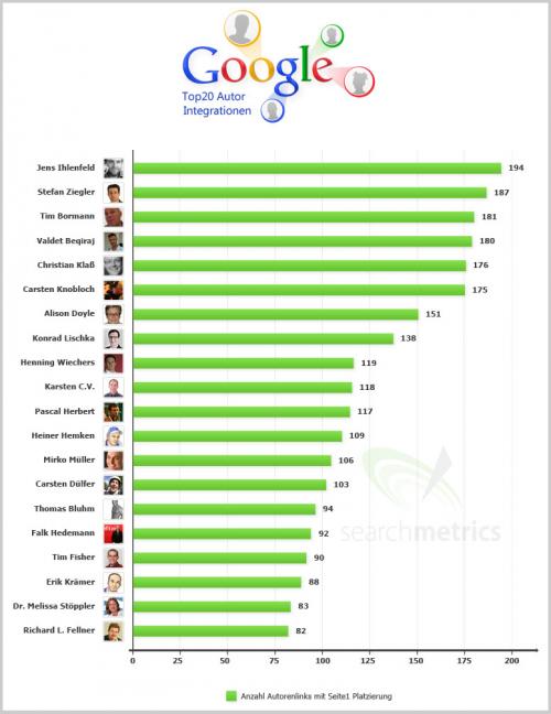 Google – Topliste der 20 am besten rankenden Autor Integrationen