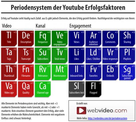 Rankingfaktoren für YouTube