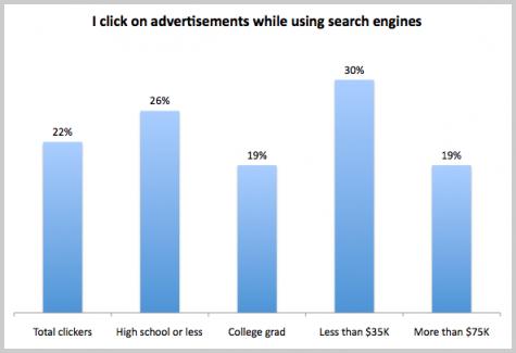 Klicks auf Anzeigen in Suchmaschinen