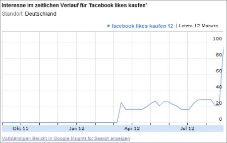 Facebook Likes sind gefragt...