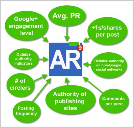 Kriterien für einen hohen AuthorRank