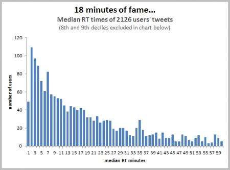 Die Lebensdauer eines Tweets