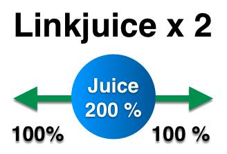 Einfache Lösung: Linkjuice x 2