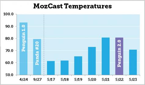 MozCast am 22.05.2013