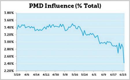 Anteil von PMD-Domains