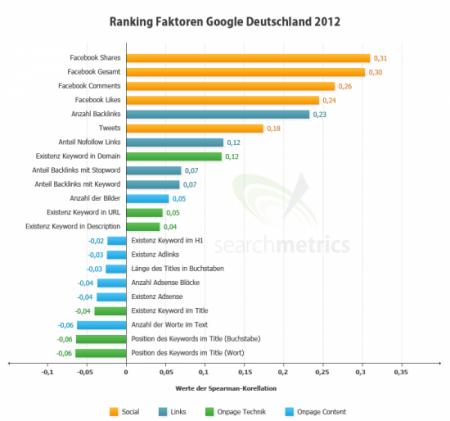 Rankingfaktoren für Google