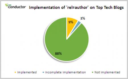 Implementierung von Urheberinformationen