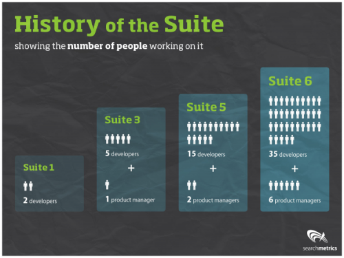 History of the Suite