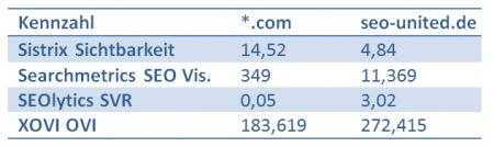 Ungleiche Sichtbarkeitswerte für zwei Domains. Welches Tool hat Recht?