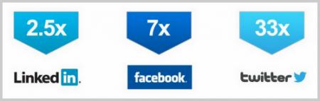 Soziale Netzwerke im Vergleich
