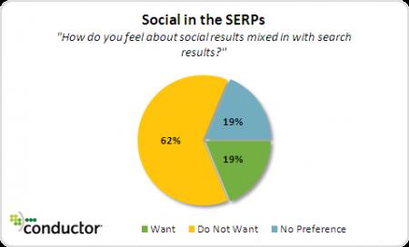 Akzeptanz sozialer Suchergebnisse