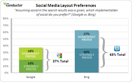 Bing vs. Google - Social Search