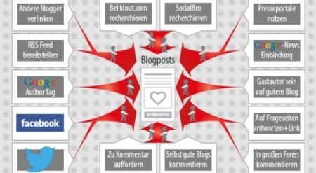 Trafficquellen für Weblogs
