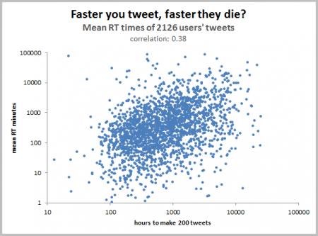 Das optimale Tweet-Verhalten