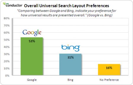 Bing vs. Google - Universal Search