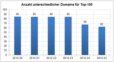 Anzahl unterschiedlicher Domains