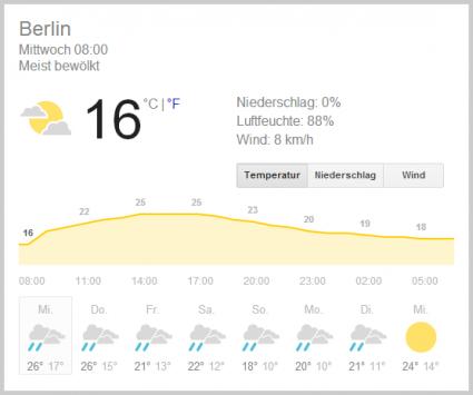 Wetter in Berlin