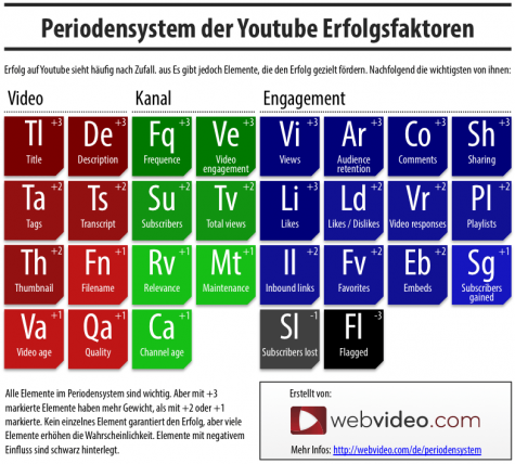 Rankingfaktoren für YouTube
