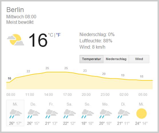Das Wetter Berlin