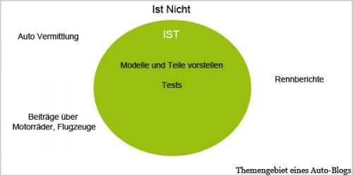 Ist/Ist-Nicht Analyse