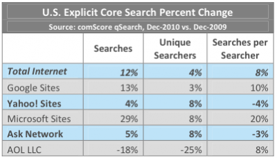 Core Search Percent Change