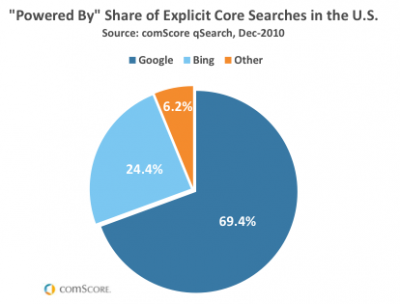 Share of Core Searches