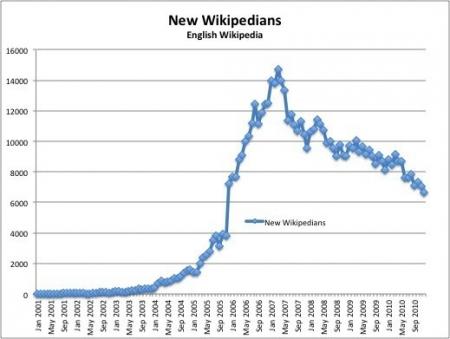 Neue Mitglieder der Wikipedia