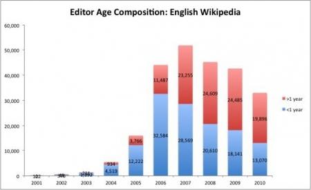 Vergleich zwischen alten und neuen Mitgliedern der Wikipedia