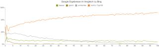 Google Ergebnisse im Vergleich zu Bing