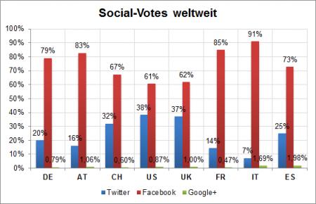 Nutzung sozialer Netzwerke
