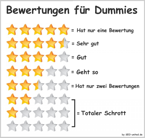 Bewertungen für Dummies