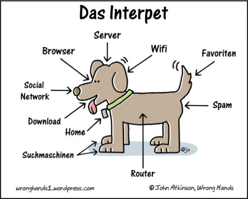 Das Interpet