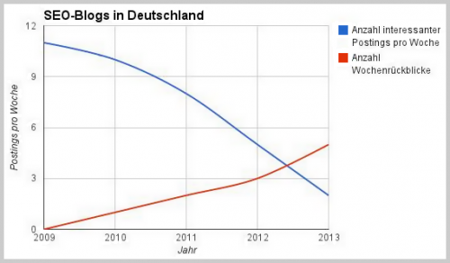 SEO-Blogs in Deutschland