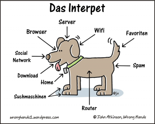 Das Interpet