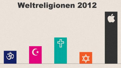 Weltreligionen 2012