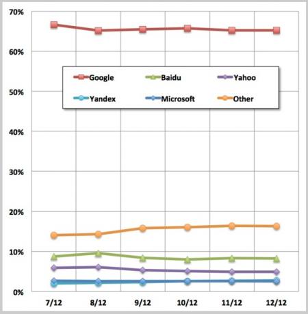 Googles Marktanteil in Prozent