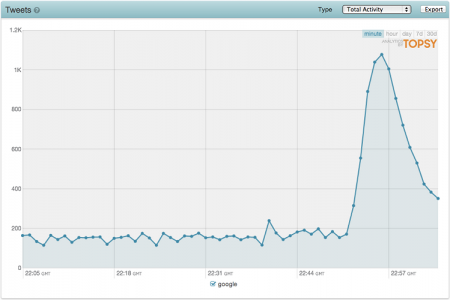 Google Downtime bei Topsy