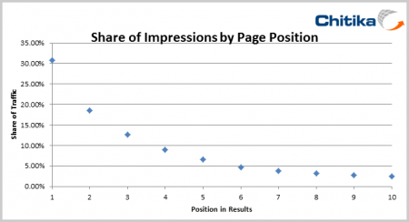 impressions_serp-position