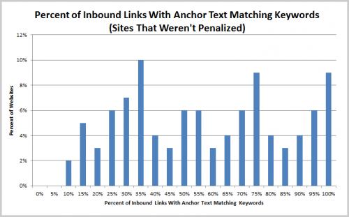 Anteil an Keyword-Links nicht betroffener Seiten