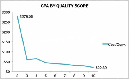 Quality Score vs. CPA