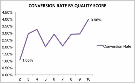 Quality Score vs. CR