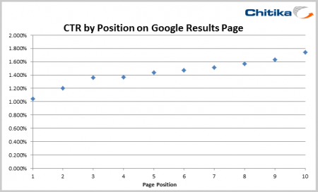 ctr_serp-position