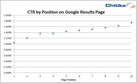 ctr_serp-position