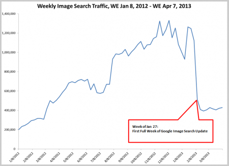 Traffic über die Google Bildersuche